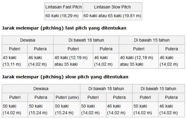 Bahan Ajar Softball Smansa Xii Prianto Smansa