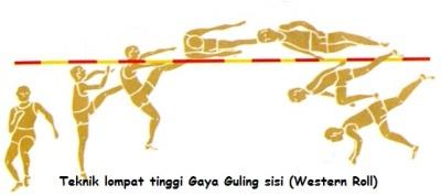 Gambar Teknik Lompat Tinggi Gaya Guling Sisi (western roll)